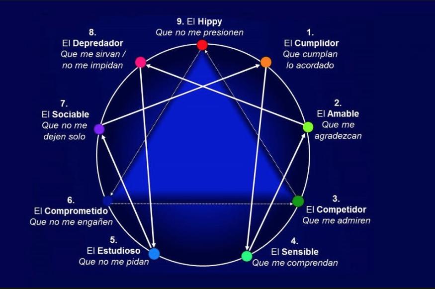 Flechas Alas del 6. Eneagrama de la personalidad