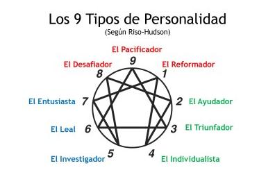 Tipos de personalidad eneagrama
